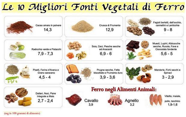 tabella-contenuto-ferro-alimenti